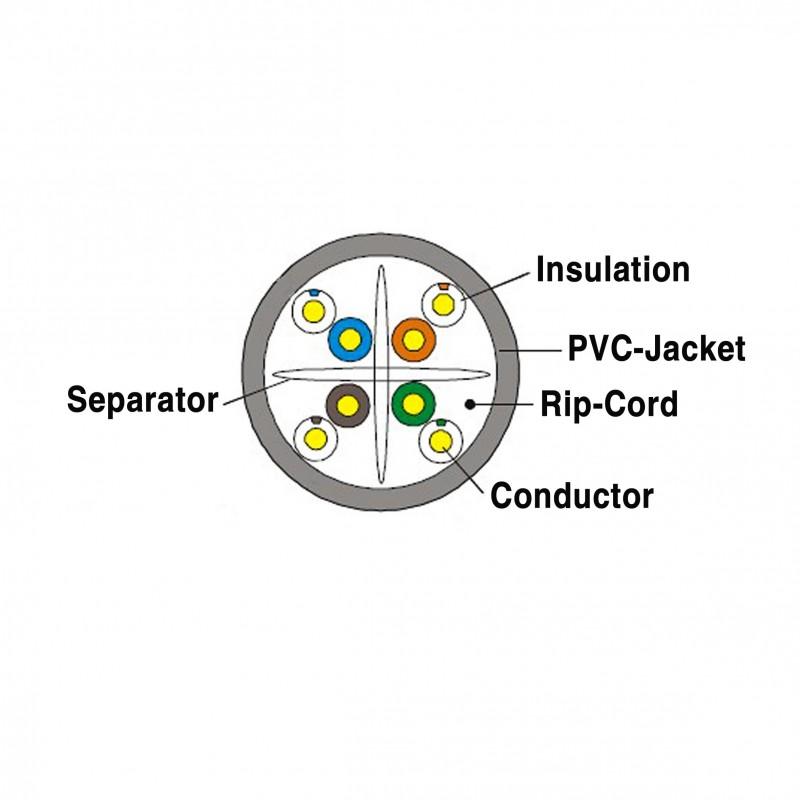 cat6-utp-305m-indoor network cable